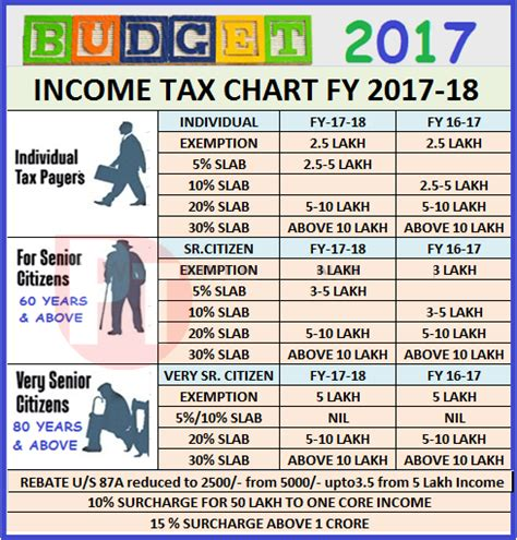 payday calculator 2018 income tax chart for fy 2017 18 po tools