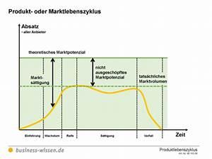 Marktpotenzial Berechnen : alternative entwicklungen beim produkt oder ~ Themetempest.com Abrechnung