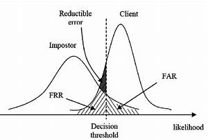 False Rejection Rate And False Acceptance Rate Of A