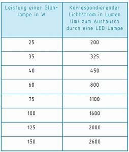 Umrechnung Lumen Watt Led Tabelle : erkl rung das steht auf der verpackung von led leuchten ~ Watch28wear.com Haus und Dekorationen