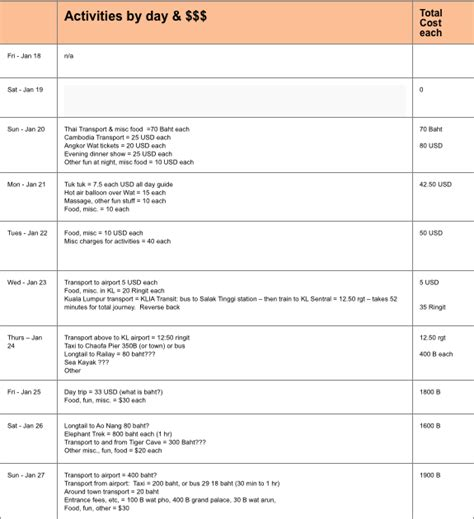 Travel Itinerary Templates For Pages by Travel Itinerary Template Keep Your Trip Organized With A