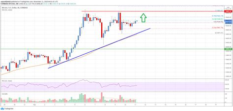 Bitcoin to united states dollar chart for last 5 years. Bitcoin Price Analysis: BTC Eyes More Upsides Above $16K ...