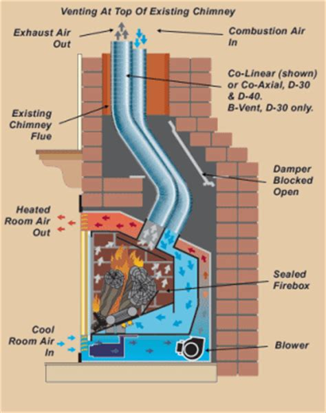using 2 stack chimney for direct vent gas log
