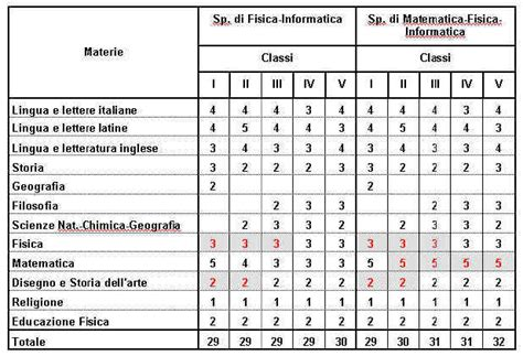 Prove D Ingresso Liceo Classico - liceo scientifico statale niccol 210 rodolico
