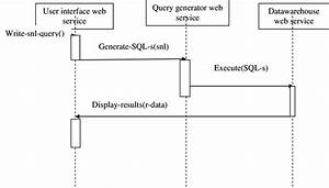 Sequence Diagram Of Query Tool