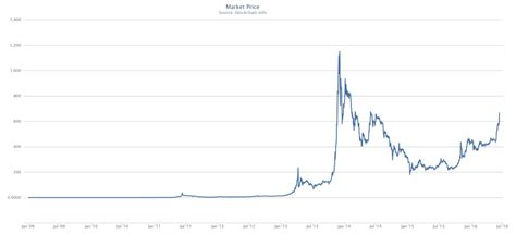 thepiachus bitcoin blog bitcoin historical rallies