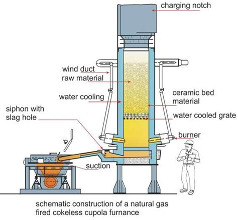 cupola furnace construction and working cupola furnace construction hoyogg