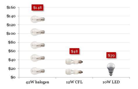 Light Bulb Buyers Guide