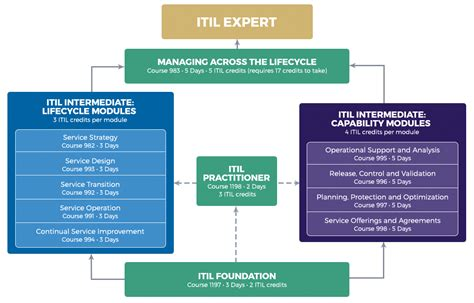 itil foundation certification passing  itil