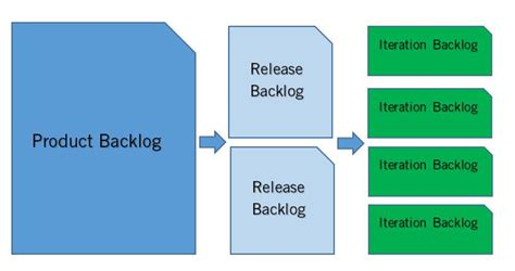translating vision  features   product backlog