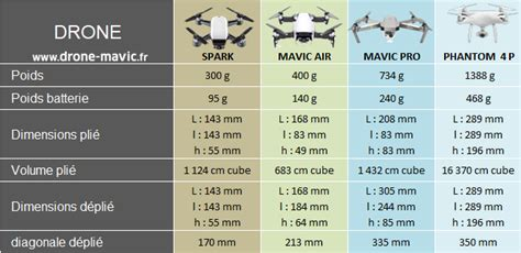 comparatif spark mavic air mavic pro phantom drone mavic pro mavic   mavic air
