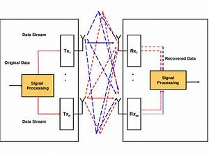Overview Of A Mimo Wireless Communication System