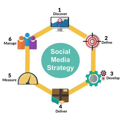 Social Media And Marketing Course by Wsq Social Media Marketing Certification Course Singapore