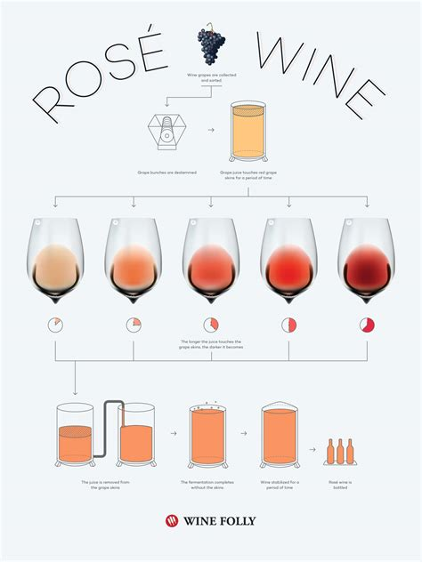 how are colors made what is ros 233 wine the pink stuff wine folly