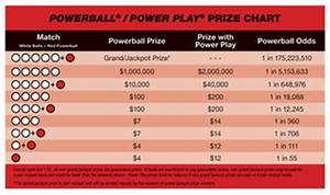 Powerball Winning Payout Chart Texas Powerball Tx Powerball Results Tx Powerball