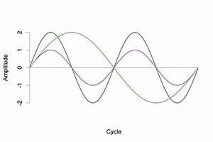 A Sound Of Thunder Plot Diagram