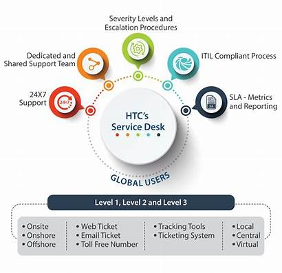 Desk Service Help Overview Services Practice Monitor