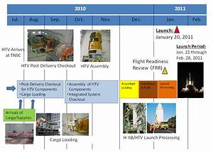 Image Gallery international space station timeline