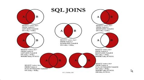 join in the sql joins youtube