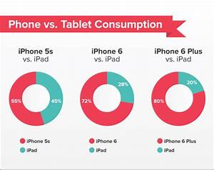 iphone 6 and 6 plus are shifting reading away from ipad With documents and data iphone 6 plus