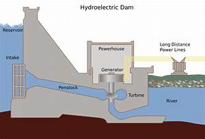 Libby Dam Diagram