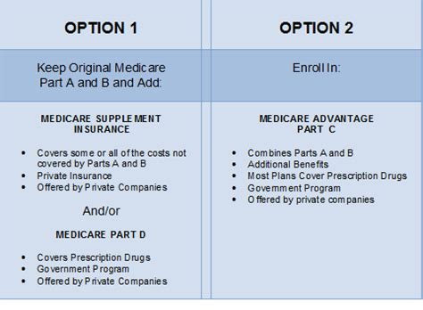 Compare Medicare Advantage Plans  Cost, Enrollment And. Lake Oswego Family Dentistry. Web Design With Wordpress Fiat Palio Weekend. Graduate Programs That Don T Require The Gre. Data Loss Prevention Products. Dwi Attorney Baton Rouge Roof Repair Maryland. Best Online Criminal Justice Programs. Fully Accredited Online High Schools. Westchester Divorce Lawyer Cheap Lpn Programs