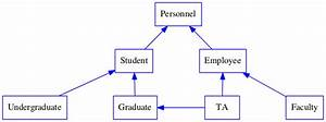 Solved  Uml Class Diagram With Inheritance Create A Uml Cl