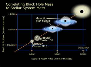 Relation of black hole mass to cluster mass | ESA/Hubble