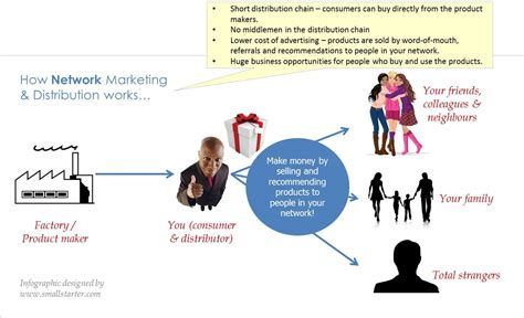 Marketing Companies by Network Marketing How Africans Can Exploit The World S