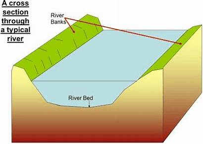 River Characteristics Water Channel Geography Gcse Processes
