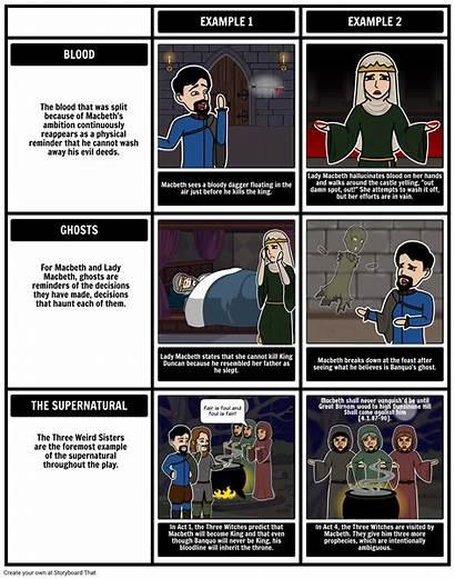 Macbeth Motifs Symbols Themes Shakespeare William Tragedy