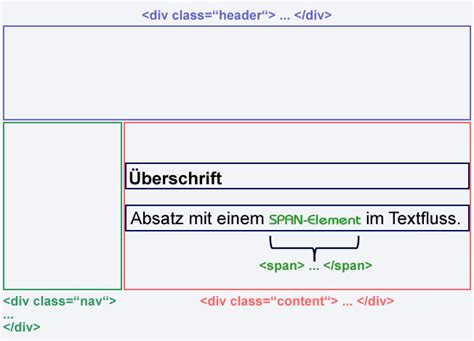 div and span tags div und span leere elemente in html