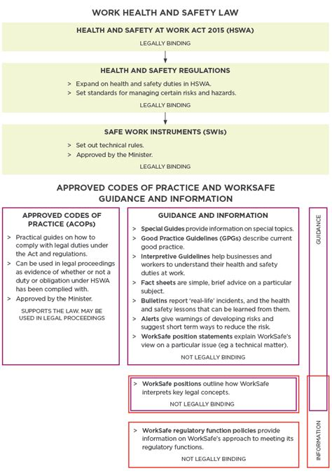 introduction   health  safety  work act