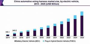 Automotive Wiring Harness Market Size  U0026 Share