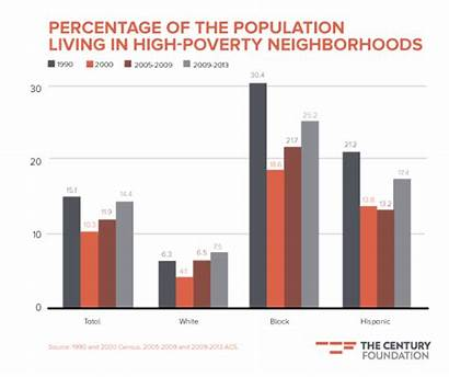 Poverty Concentrated Race Inequality America Percentage Neighborhoods