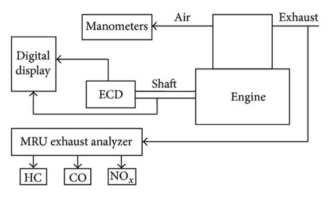 Block Diagram Engine Test Bench The Experimental