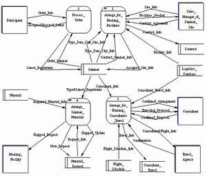 Mdb  Studio Iii 3 Process Modeling For An E