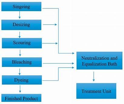Textile Cotton Processing Wet Based Clean