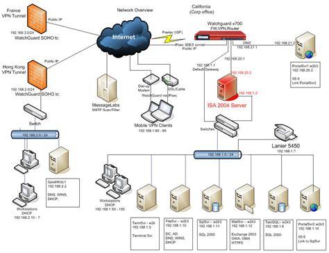 diagram visio logical network diagram