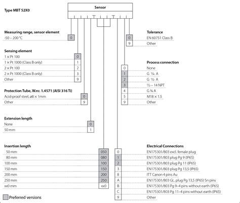 abs bureau of shipping mbt 5250 5252 5260 temperature sensors danfoss