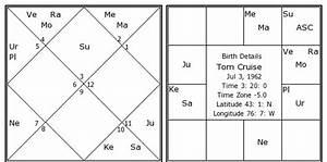 Birth Chart Report Tom Cruise Birth Chart Tom Cruise Kundli Horoscope By