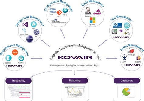 requirements management software tools solutions kovair