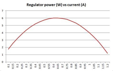 Power Supply Linear Voltage Regulator Overheating