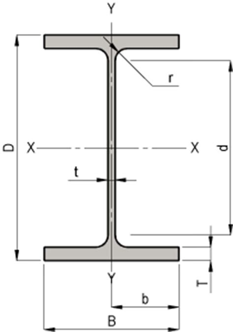 EICAC - Steel Beam Page