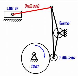 Kinematic Diagram : a pull rod for position adjustment of a cam driven ~ A.2002-acura-tl-radio.info Haus und Dekorationen