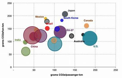 Efficiency Transportation 2030 Bubble Chart Country Bubbles