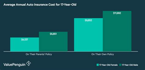 For example, auto insurance for a 2020 ford mustang costs $1,666, while 2010 ford driver age can have a significant impact on ford mustang auto insurance rates. How Much Is Car Insurance for a 17-Year-Old? - ValuePenguin