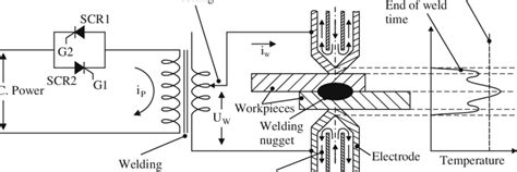 How To Read A Welding Diagram by Schematic Representation Of Resistance Spot Welding 1