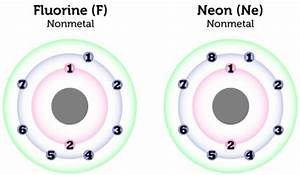 6 6 Nonmetals Chemistry LibreTexts
