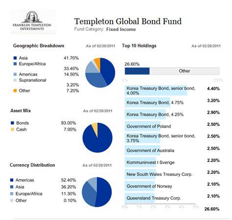 Best International Bond Funds 10 Best International Bond Funds Mepb Financial